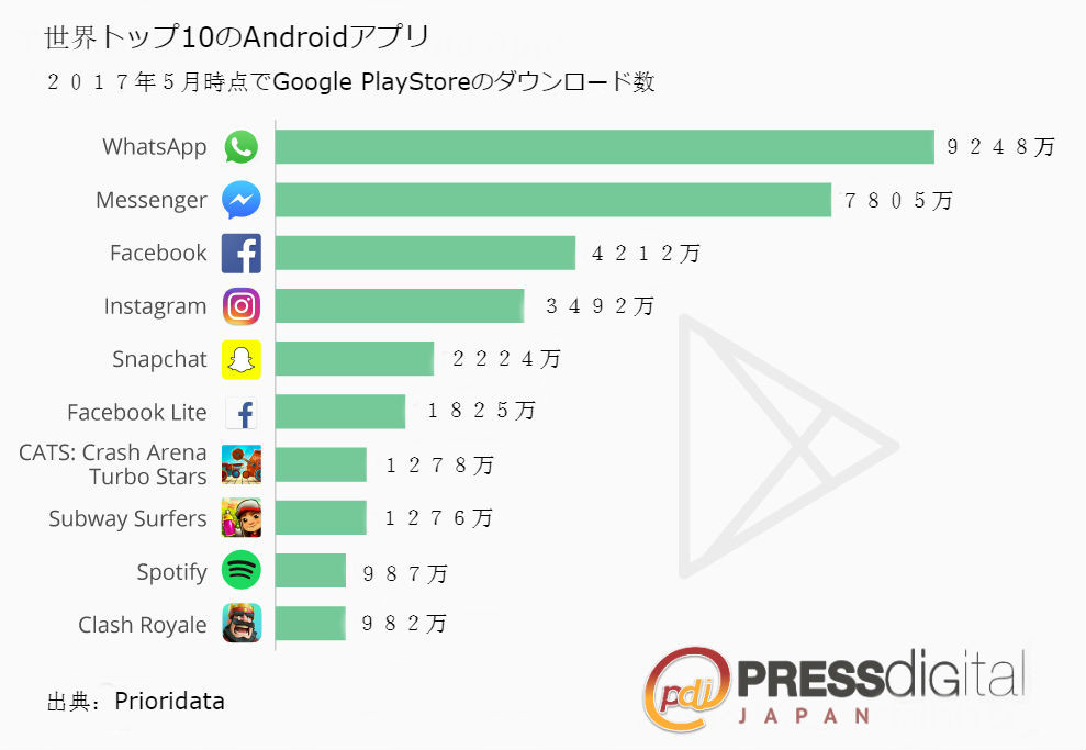 Androiddlranking